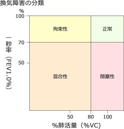 基準 値 肺活量